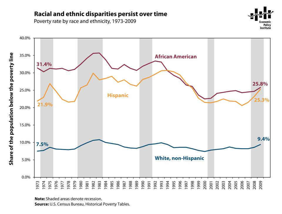 racial and ethnic disparities Sophia kerby examines some of the most troubling racial disparities in our criminal-justice system and makes the case for a new movement for racial justice in america.